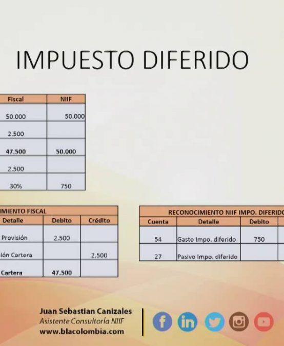 Ejercicio Explicativo Diferencia Temporaria por Impuesto Diferido
